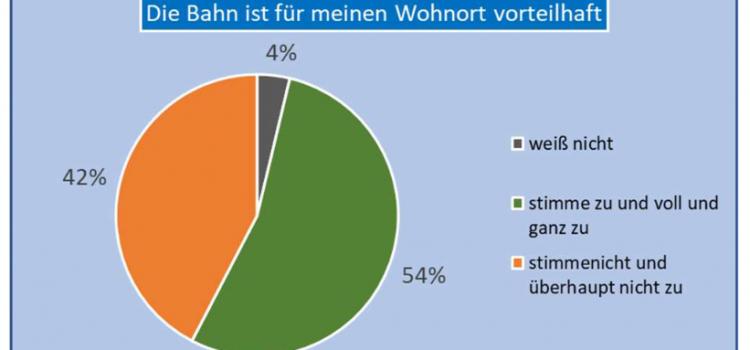 Detaillierte Ergebnisse: So stark ist der Rückhalt für die Bahn in den Gemeinden